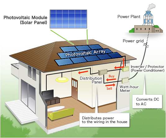Solar Pv Systems Backup Power Ups Systems: The Classification And Structure Composition Of Solar